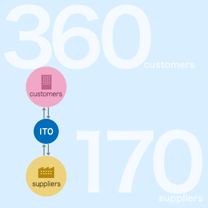 More than 360 clients and more than 170 suppliers
